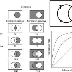 Sets And Venn Diagrams Worksheets With Answers 24v Thermostat Wiring Diagram Open Discussion In Roc Curve Confusion Matrix