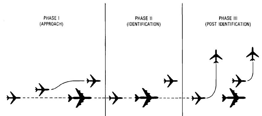 What are the correct procedures for military aircraft