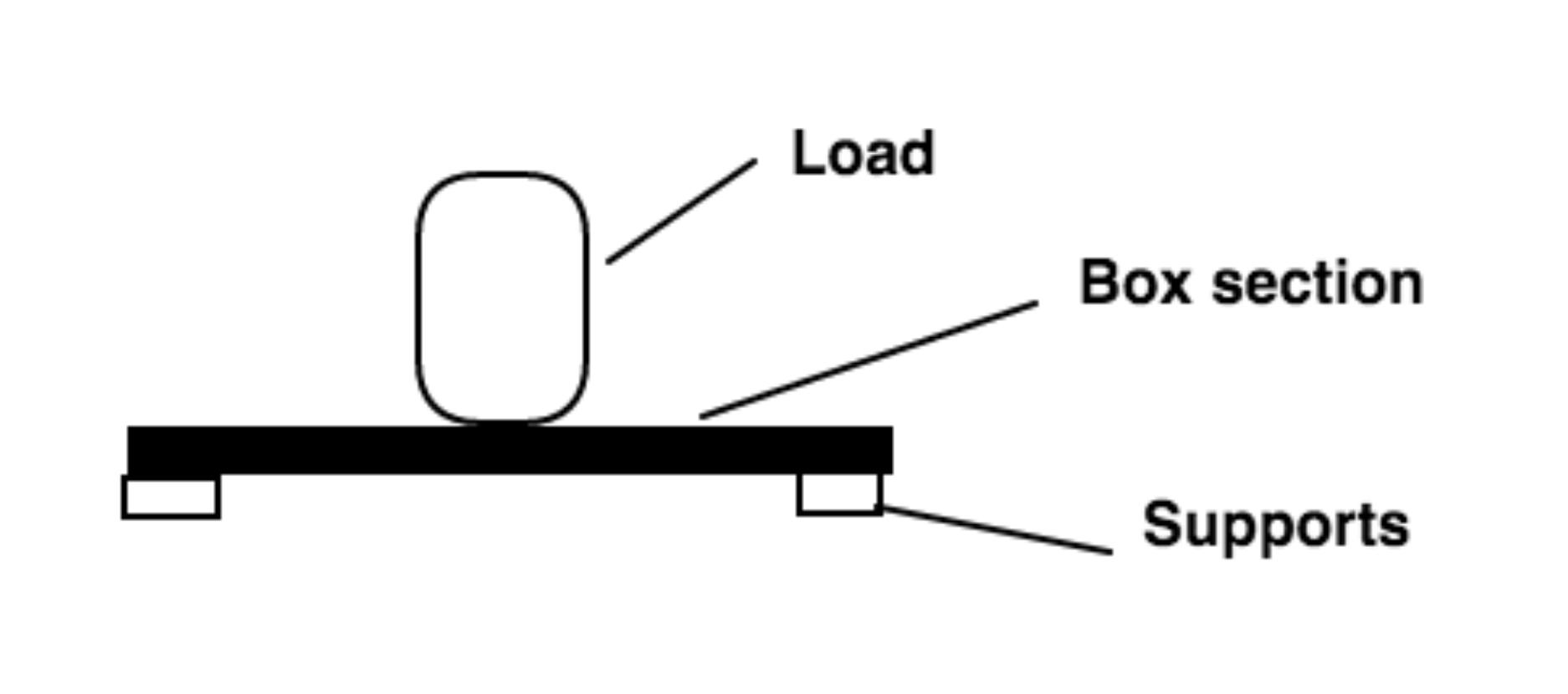 Steel Beam Capacity Chart | Wiring Diagram Database