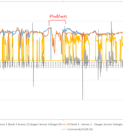 the timing of the rough idle exactly coincided with voltage on 02 bank 2 sensor 2 dropping to 0 problem chart [ 1384 x 825 Pixel ]