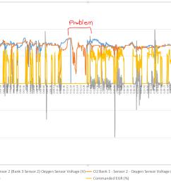 rough idle and 02 sensor voltage drops to zero cylinder 2 misfire dodge stratus 2 4 engine diagram oxygen sensor [ 1384 x 825 Pixel ]