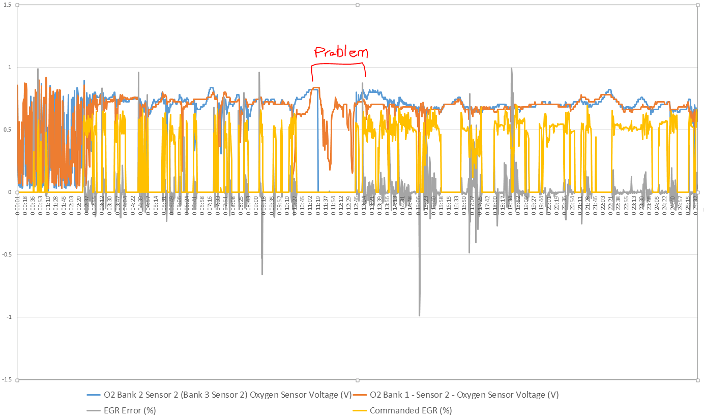 hight resolution of the timing of the rough idle exactly coincided with voltage on 02 bank 2 sensor 2 dropping to 0 problem chart