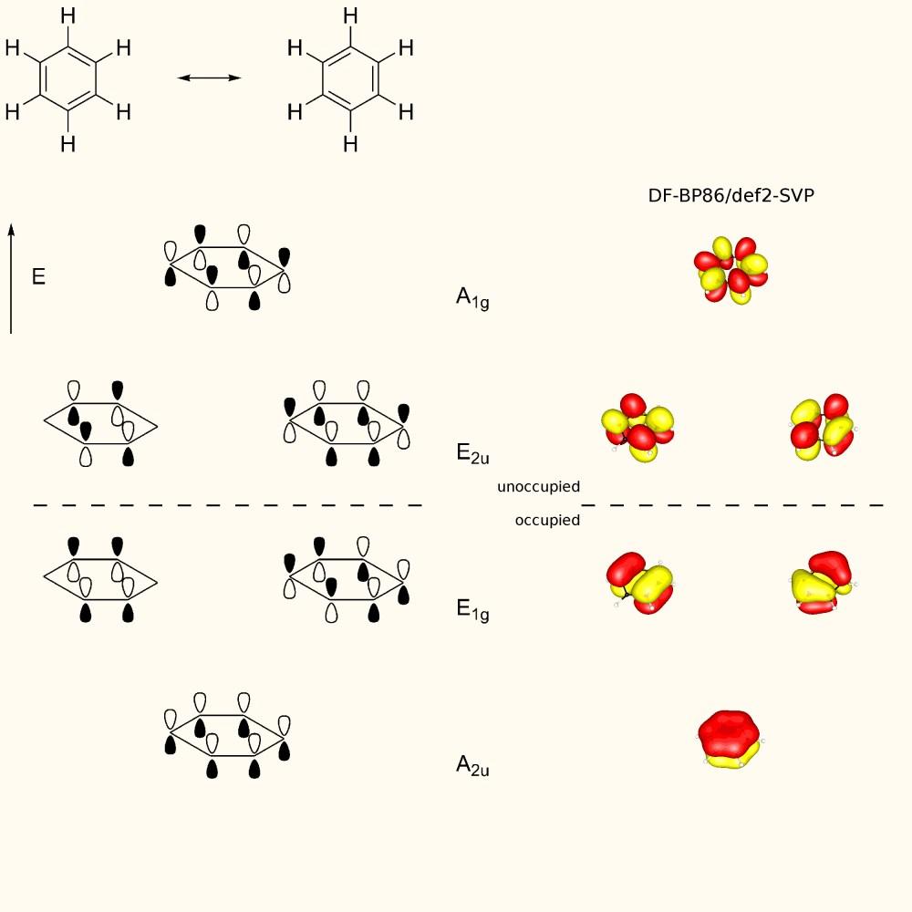 medium resolution of pi orbitals of benzene