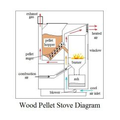 Hopper Setup Diagram Quad Receptacle Wiring Pellet Free For You Heater Schematics Rh 9 3 1 Schlaglicht Regional De