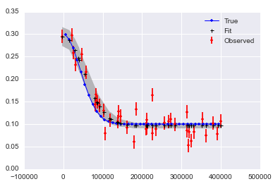 MCMC in Python: Fit a non-linear function with PyMC