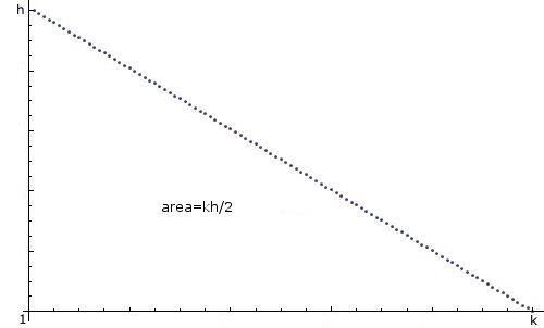 Soorten auto's: Java generate 3 random numbers