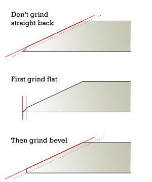 Sharpening Plane Irons With Sandpaper