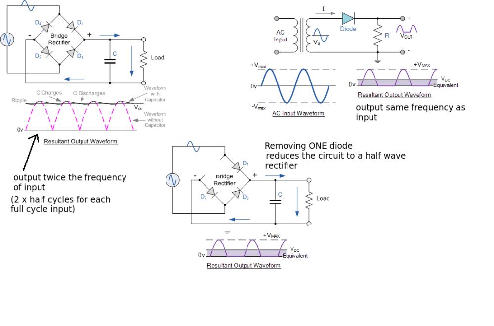 medium resolution of enter image description here the bridge rectifier produces a full wave rectification