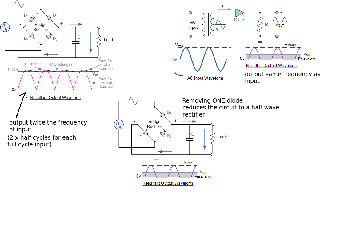 hight resolution of enter image description here the bridge rectifier produces a full wave rectification