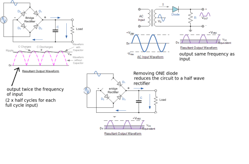 small resolution of enter image description here the bridge rectifier produces a full wave rectification