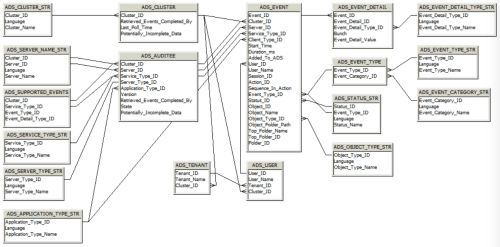 small resolution of database schema