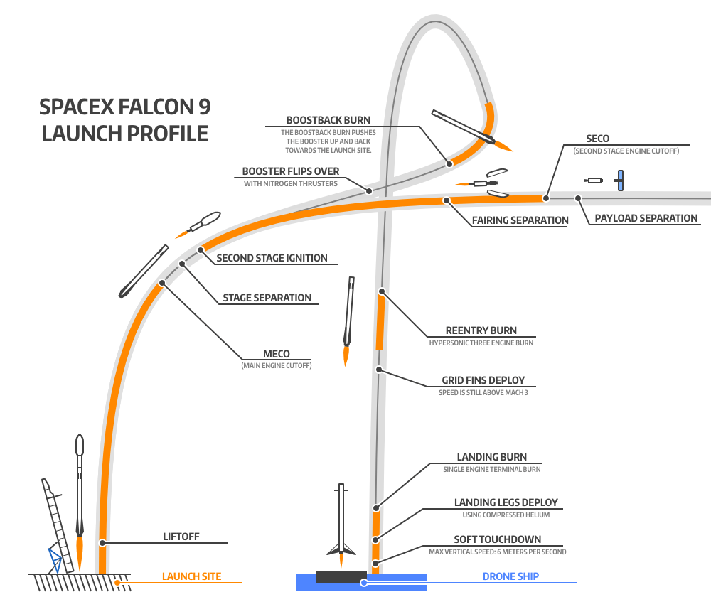 hight resolution of f9 trajectory