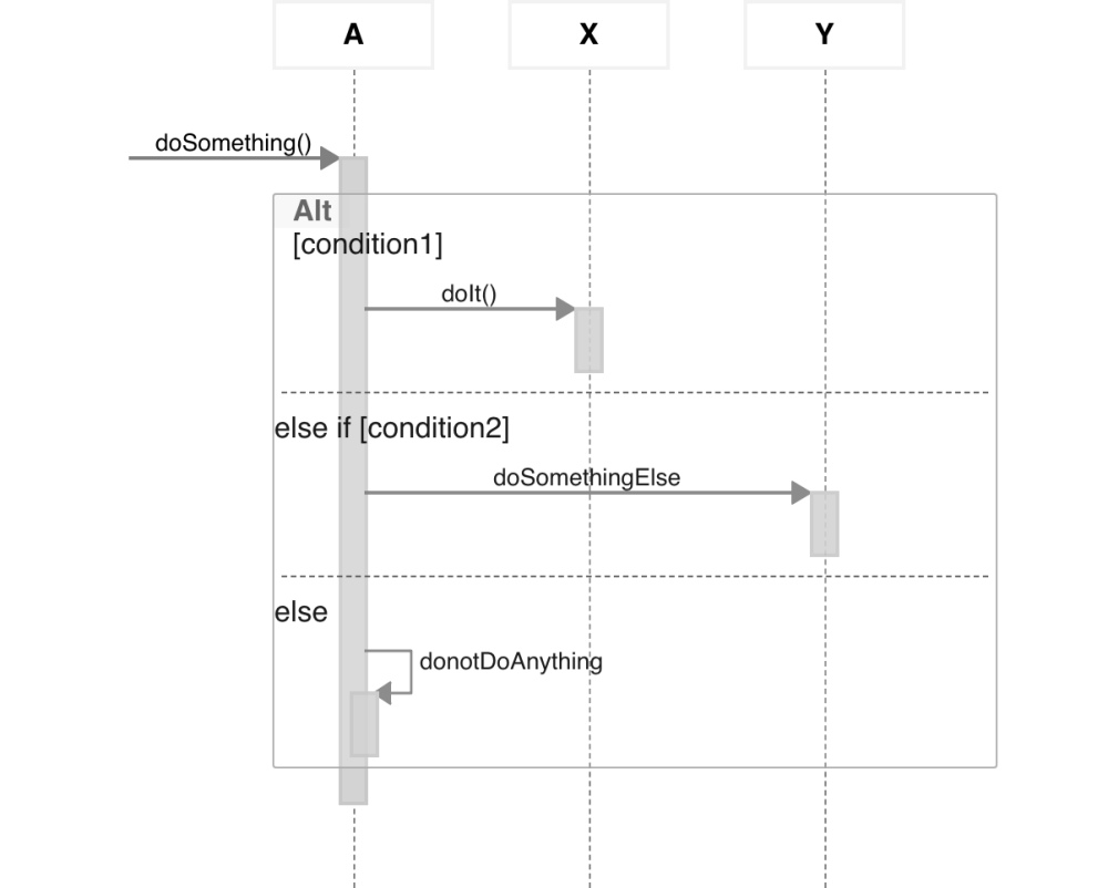 medium resolution of if else sequence diagram