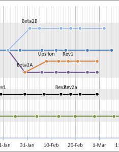 Sample microsoft excel worksheet function charts timeline also data to create super user rh superuser