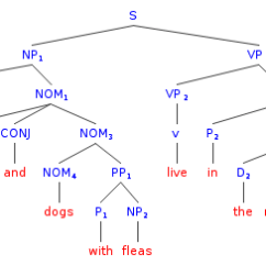Website That Diagram Sentences Network Online Syntax Drawing Tree Diagrams Of Ambiguous Generated By A Cfg