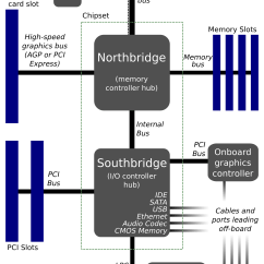 Block Diagram Of Cpu And Explain Catering Buffet Set Up Pci Express Is The South Bridge On Today 39s Motherboard