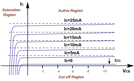 common base configuration circuit diagram nissan 240sx radio wiring transistors output characteristics vs emitter enter image description here