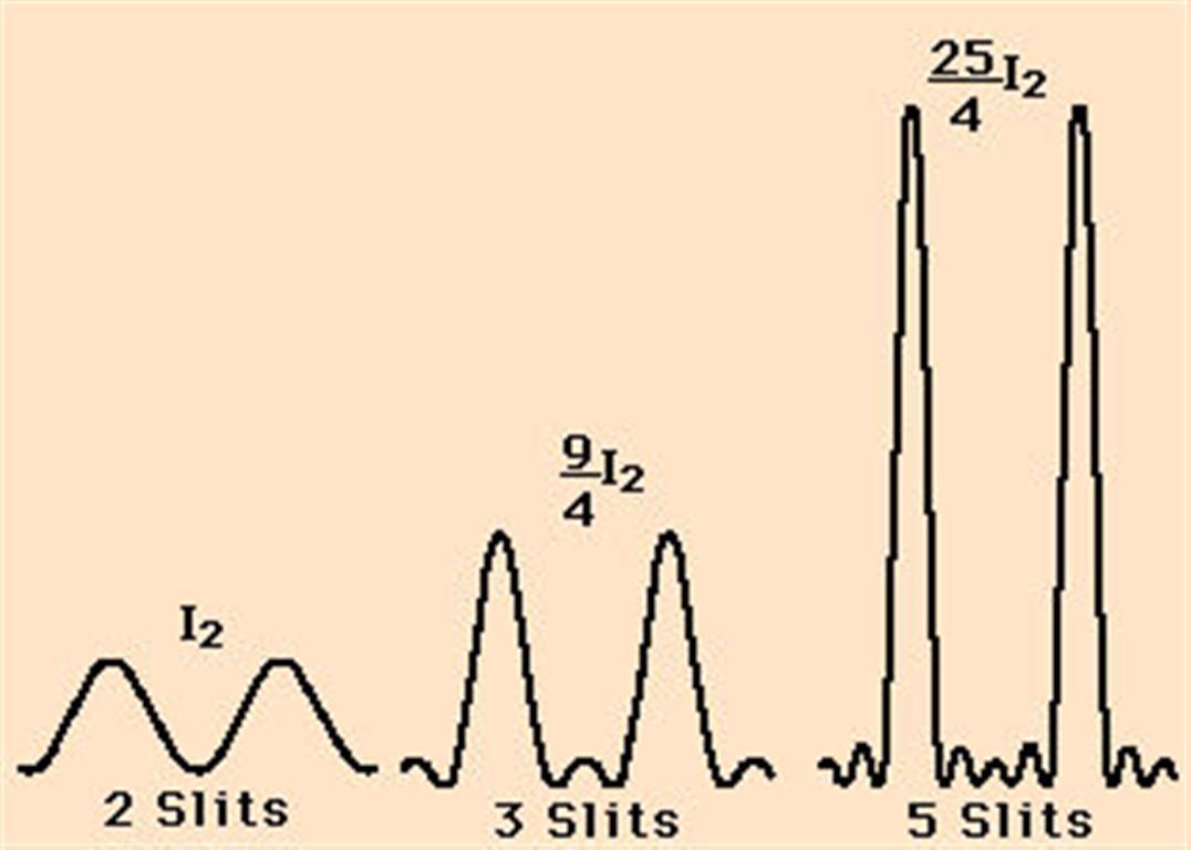 light wave diffraction diagram 1997 f150 starter wiring optics fringe width and spacing number of slits in