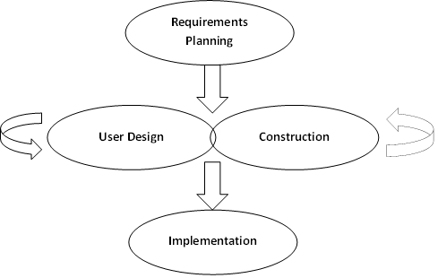 Is the following diagrams correct for RAD and Agile