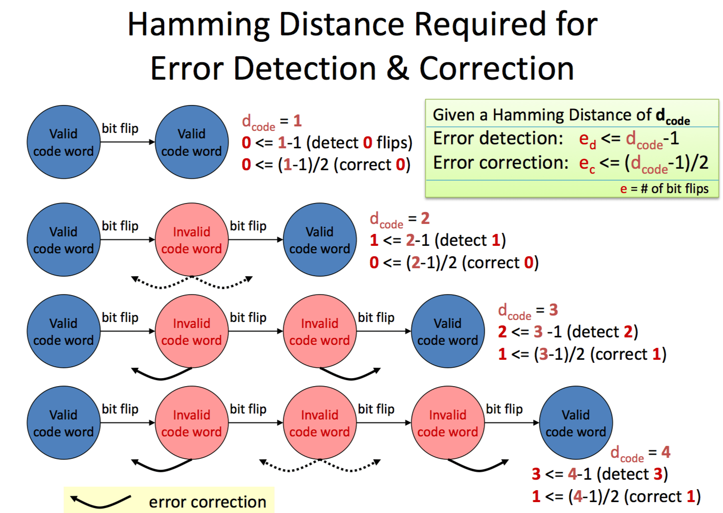 coding theory  Hamming distance required for error