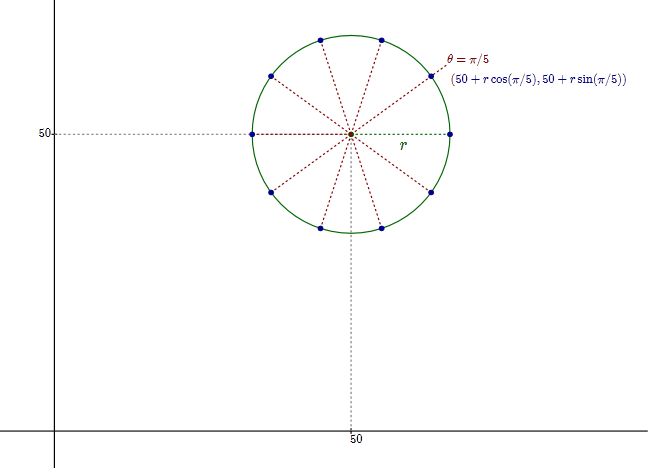 equation to get 10 points on circle surface at fix