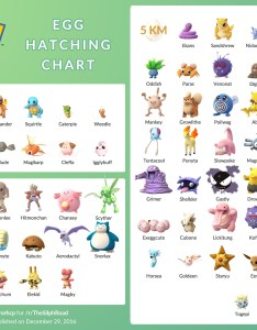 Chart of egg distributions also pokemon go which can appear by hatching eggs arqade rh gamingackexchange