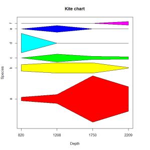 Create kite diagram in R  Stack Overflow