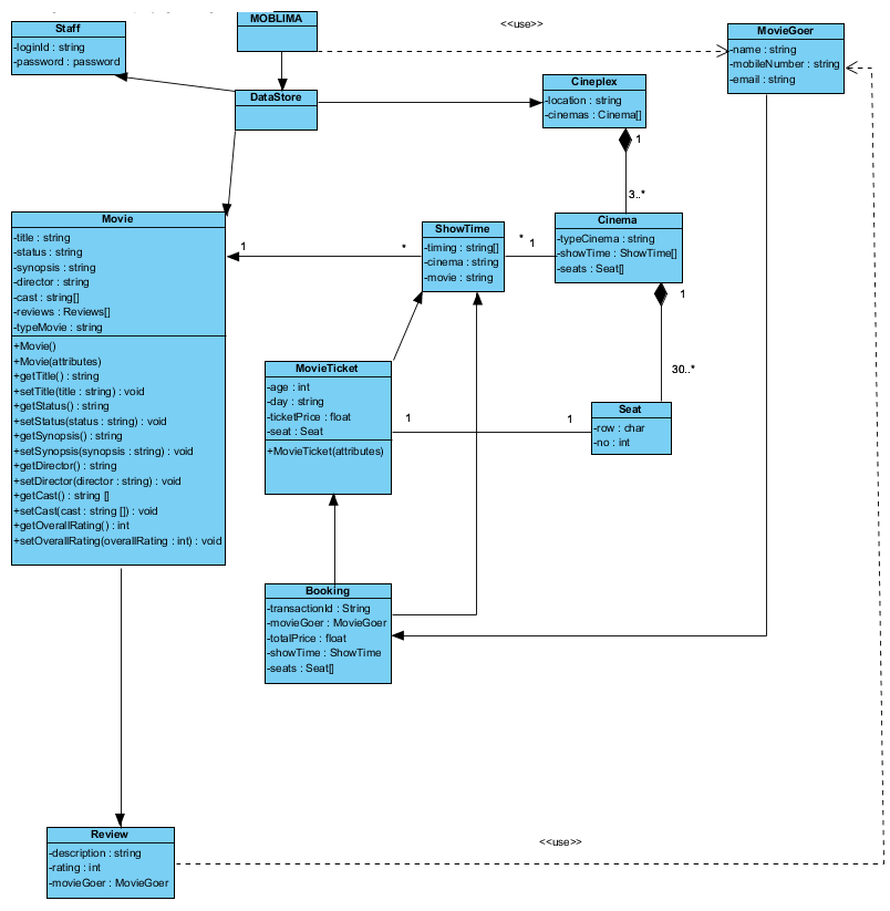 class system diagram nissan terrano wiring cinema booking design stack overflow