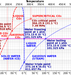 phase diagram of carbon dioxide and water [ 2000 x 918 Pixel ]