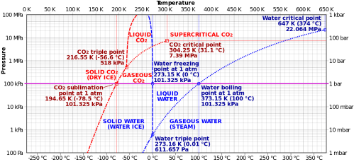 small resolution of phase diagram of carbon dioxide and water