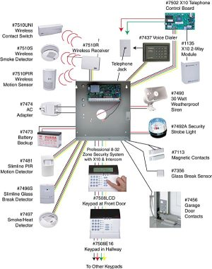 electrical  How Do I Plan for an Intrusion Detection