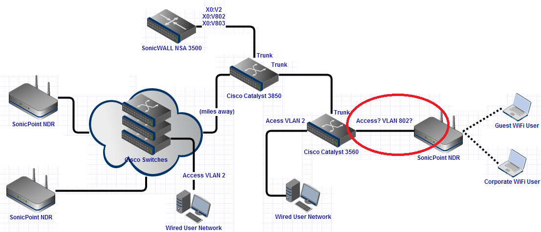 Wireless Corp & Guest WiFi On SonicPoint NDR Via Cisco Switches