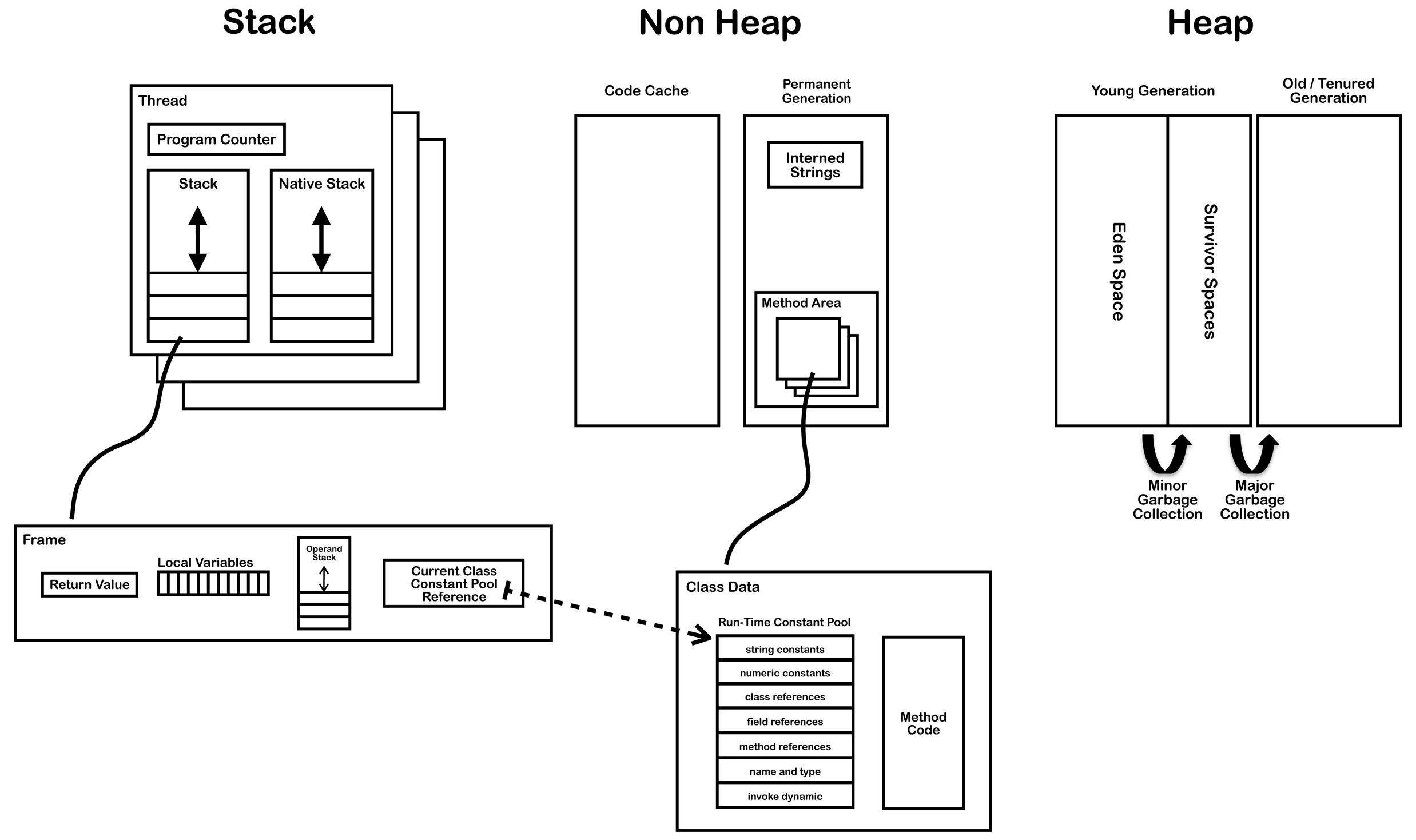 stack diagram virtual environment glock 19 exploded vm implementation what is the purpose of java