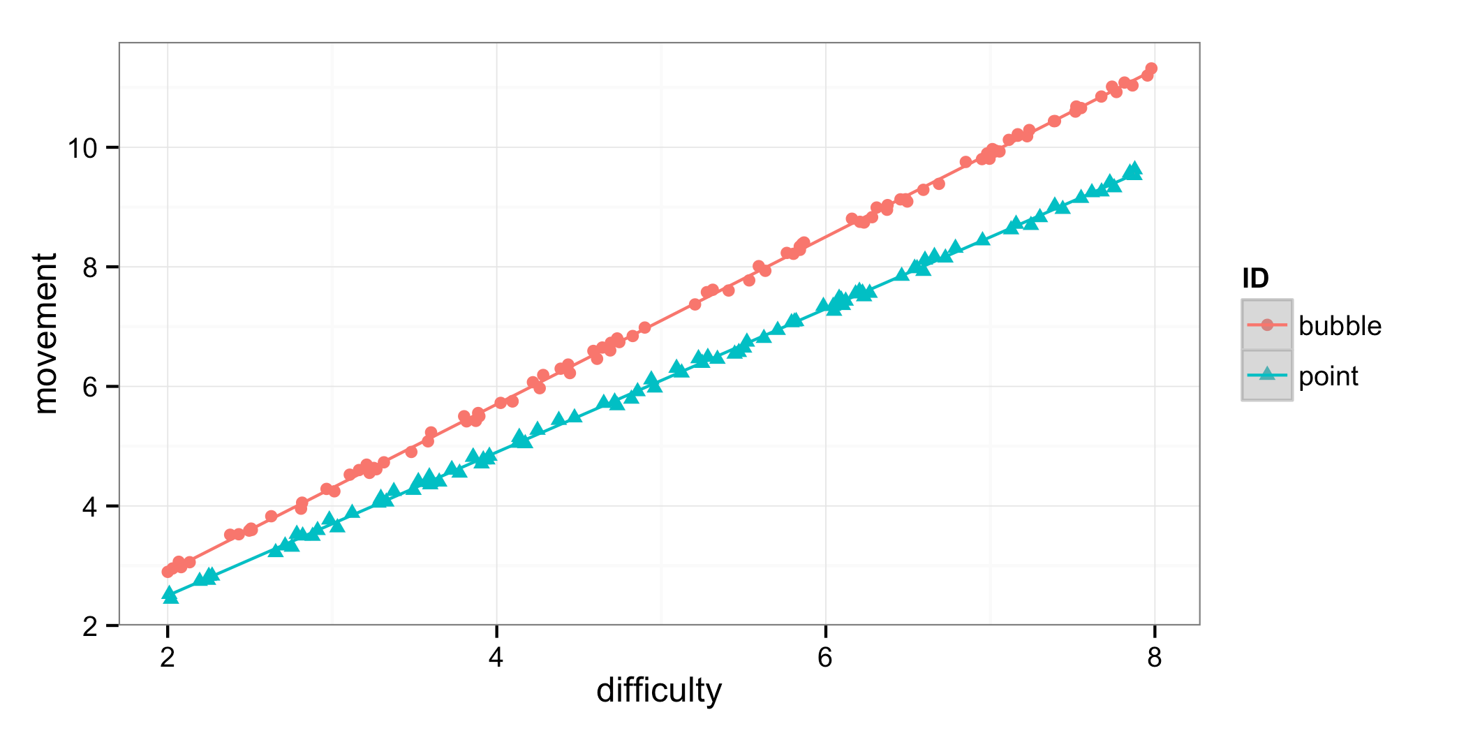 R Using Ggplot To Plot Two Scatter Plots And Regression Lines With Error Bars On Same Plot