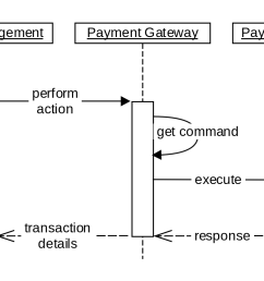 sequence diagrams they describe base flow payment gateway flow [ 1848 x 1000 Pixel ]