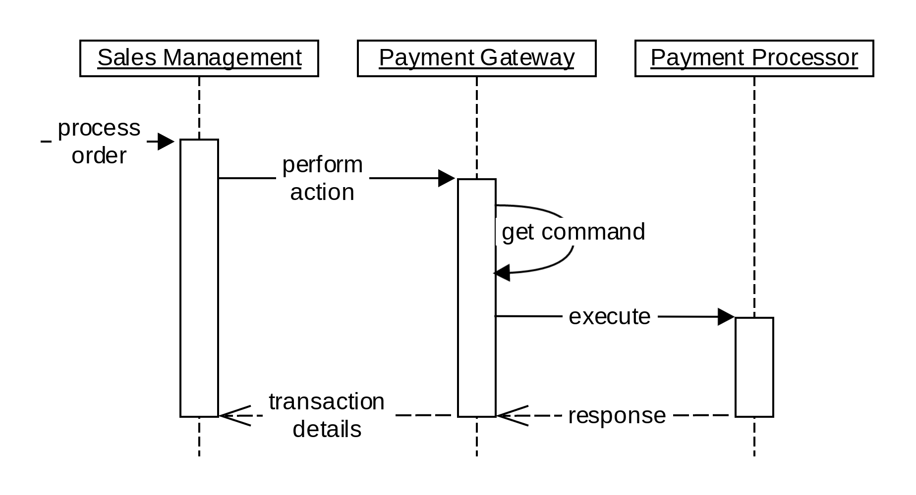 hight resolution of  sequence diagrams they describe base flow payment gateway flow