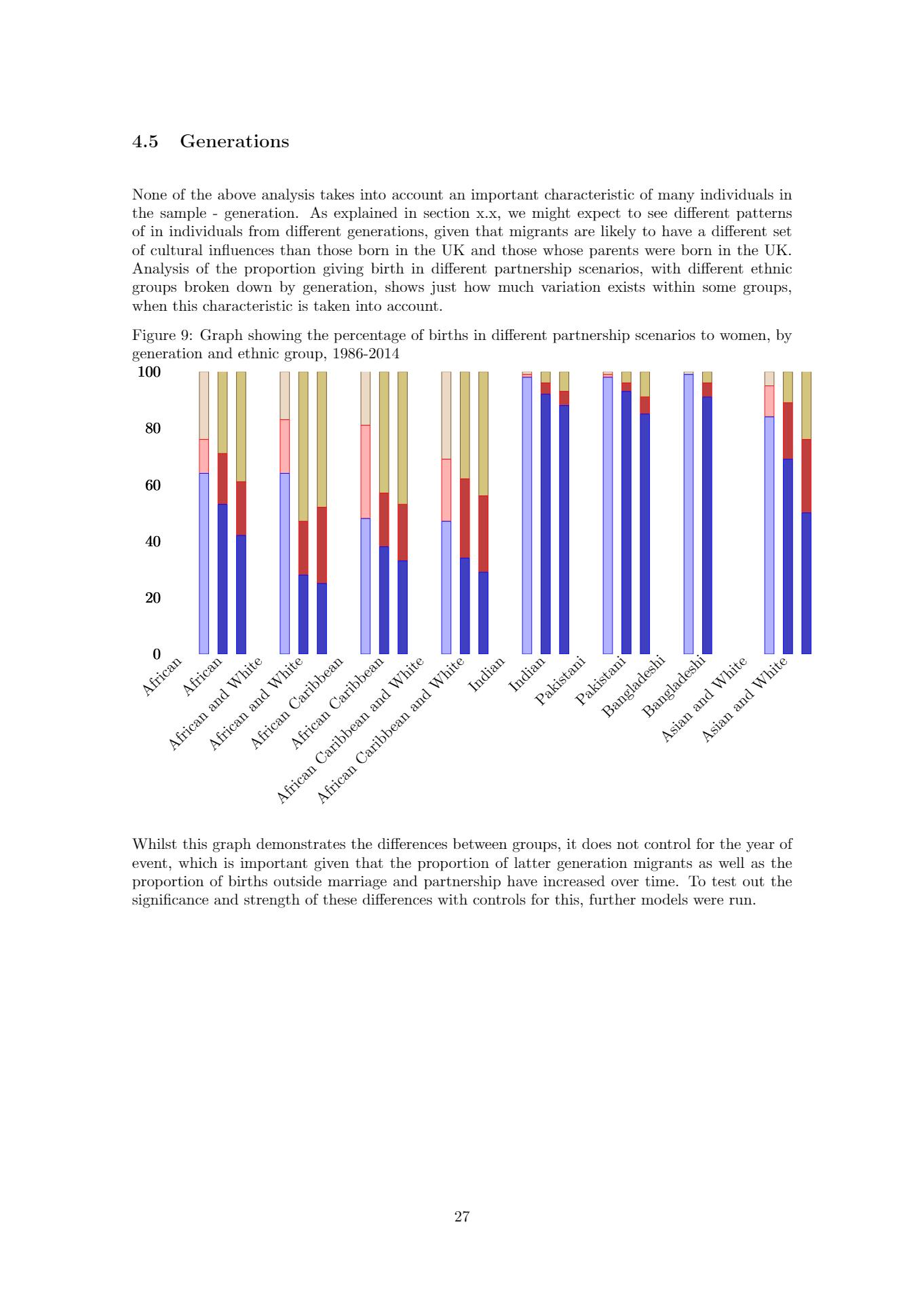 Bar Graph Year 4