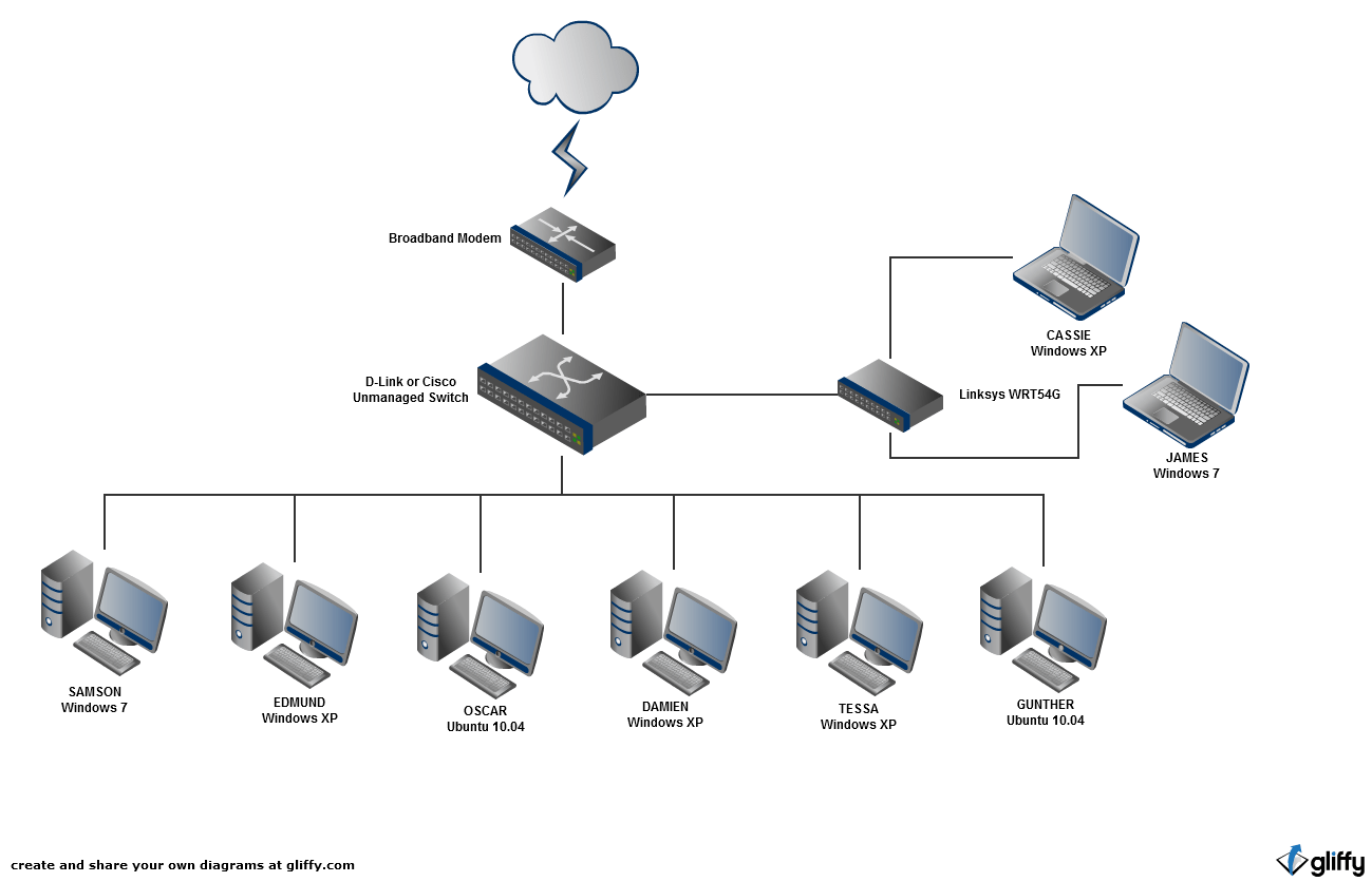 Networking How Can I Improve My Home Network? Super User
