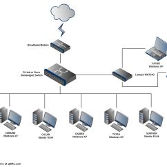 Apple Home Network Setup Diagram M1 Rifle Designing A Ideasplataforma