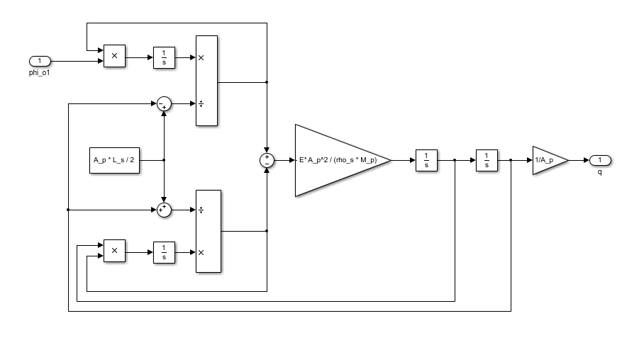 Analysis Derive Transfer Function From Block Diagram