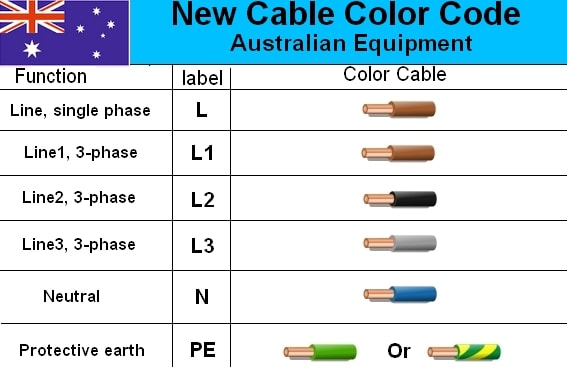 color coding wiring diagrams cat5e diagram wall socket australian 3-phase colour code standard - electrical engineering stack exchange