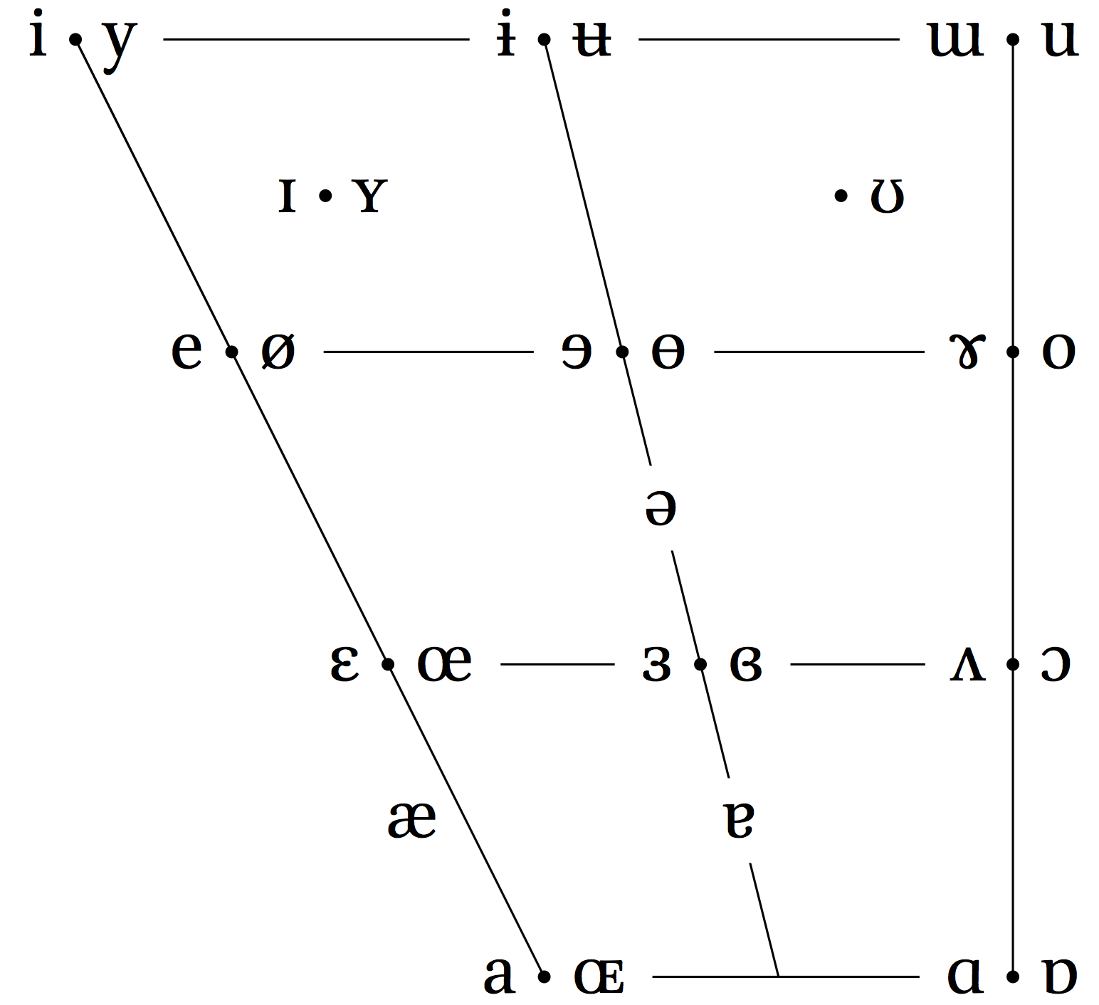 Tikz Pgf Linguistics Vowel Chart