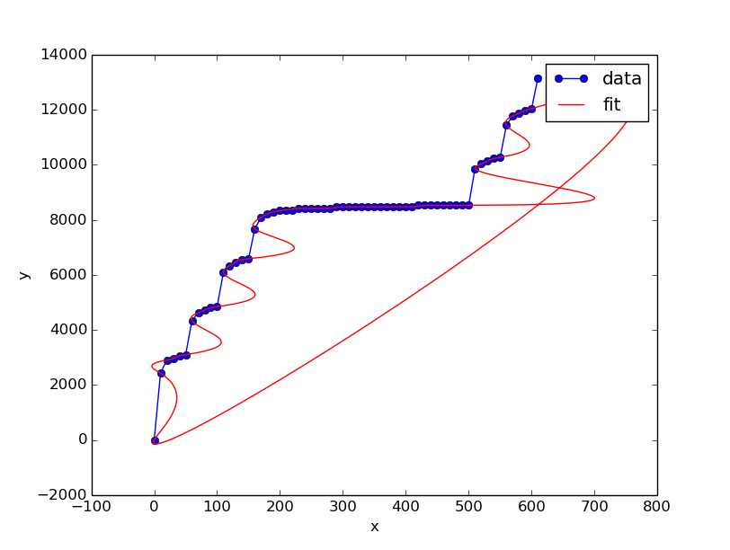 Fitting a periodic graph in python: parameters for scipy