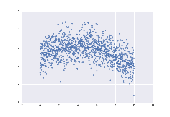 python How to visualize a nonlinear relationship in a