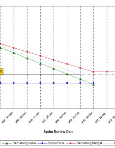 Burndown chart also project management how should we draw the release rh softwareengineeringackexchange