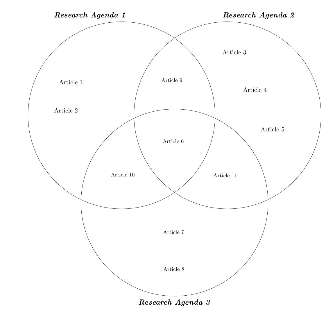 hight resolution of  venn diagram