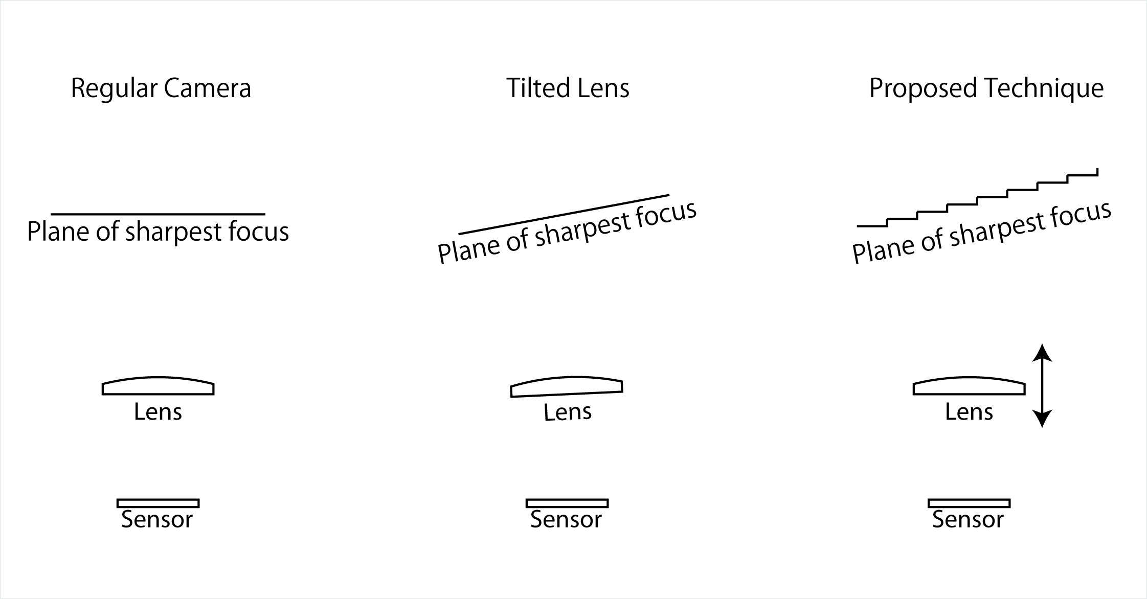 Can Focus Stacking produce the same effect as Tilt-Shift