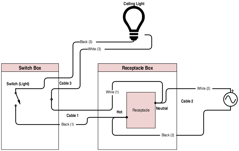 switch loop wiring diagram 2005 ford explorer xlt stereo rewire rewiring a controlled receptacle to ceiling light enter image description here