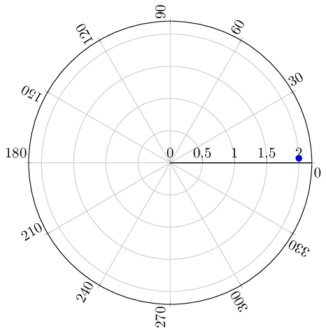 Pgfplots polar axis: can I draw angle labels rotated as