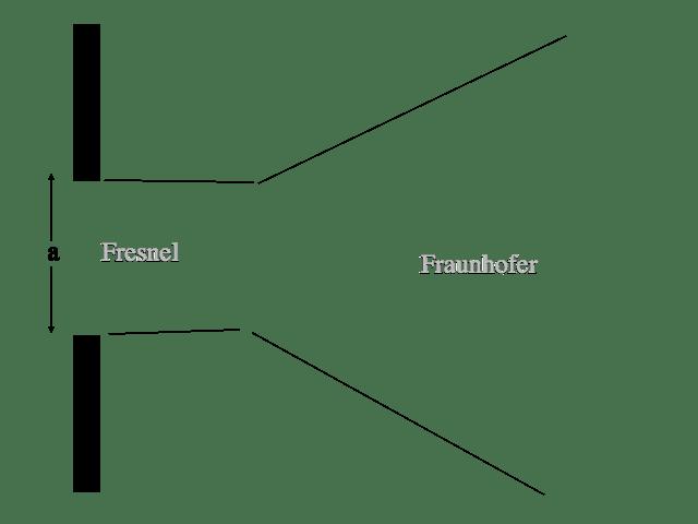 FRAUNHOFER DAN FRESNEL DIFFRACTION PDF
